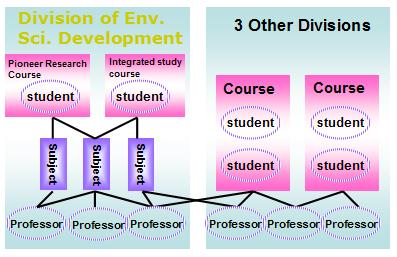 Environmental Science a college offers one course in each of three subjects